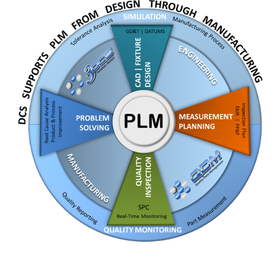 3 Dcs 6 Supports Plm